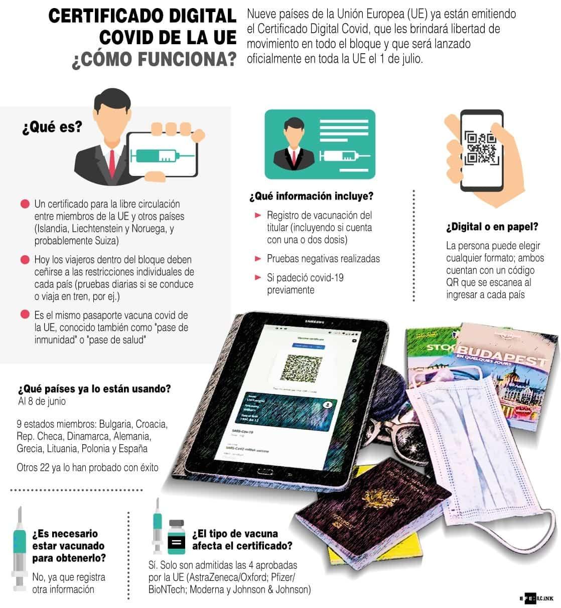 [Infografía] - A partir del primero de julio entrará en vigencia en Europa el certificado digital de COVID 1