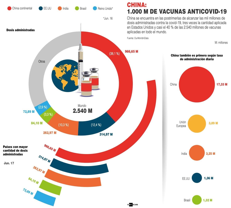 [Infografía] China ha administrado casi 900 millones de dosis al 46% de su población 1