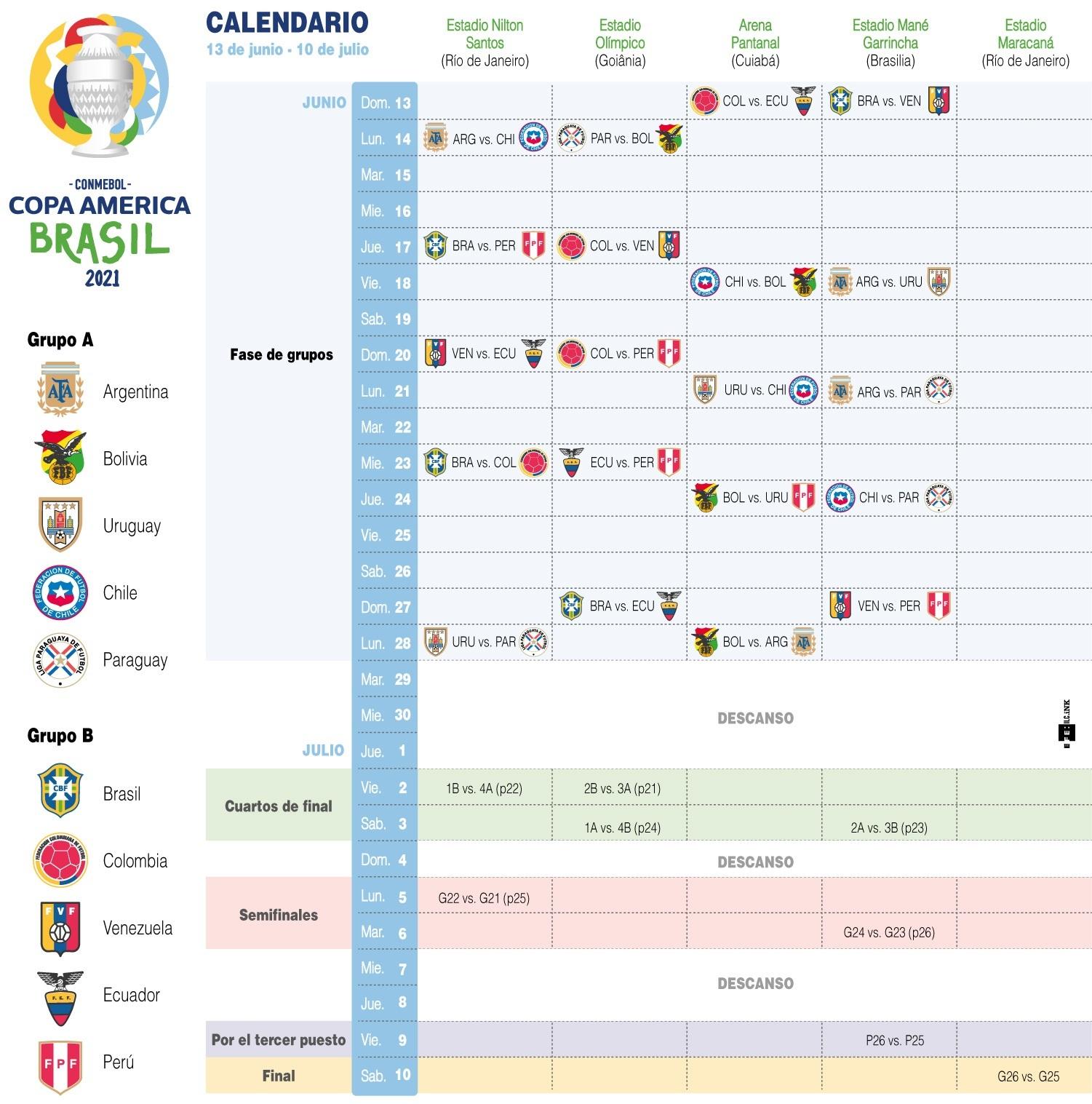 [Infografía] Este domingo 13 de junio empezará a rodar el balón en la Copa América 2021 1