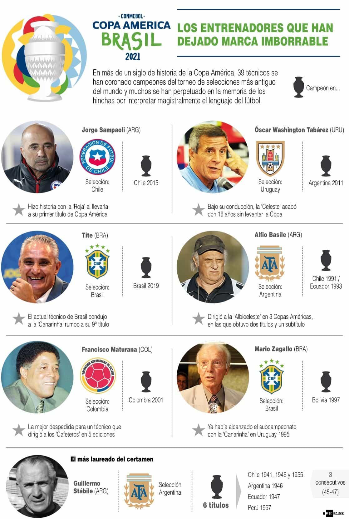 [Infografía] - La historia de la Copa América de fútbol 1