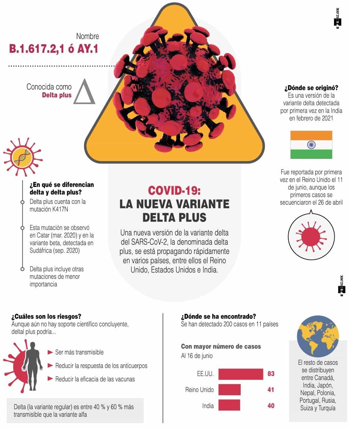 [Infografía] Delta plus podría tener impacto en respuesta inmunitaria al virus, según OMS 1