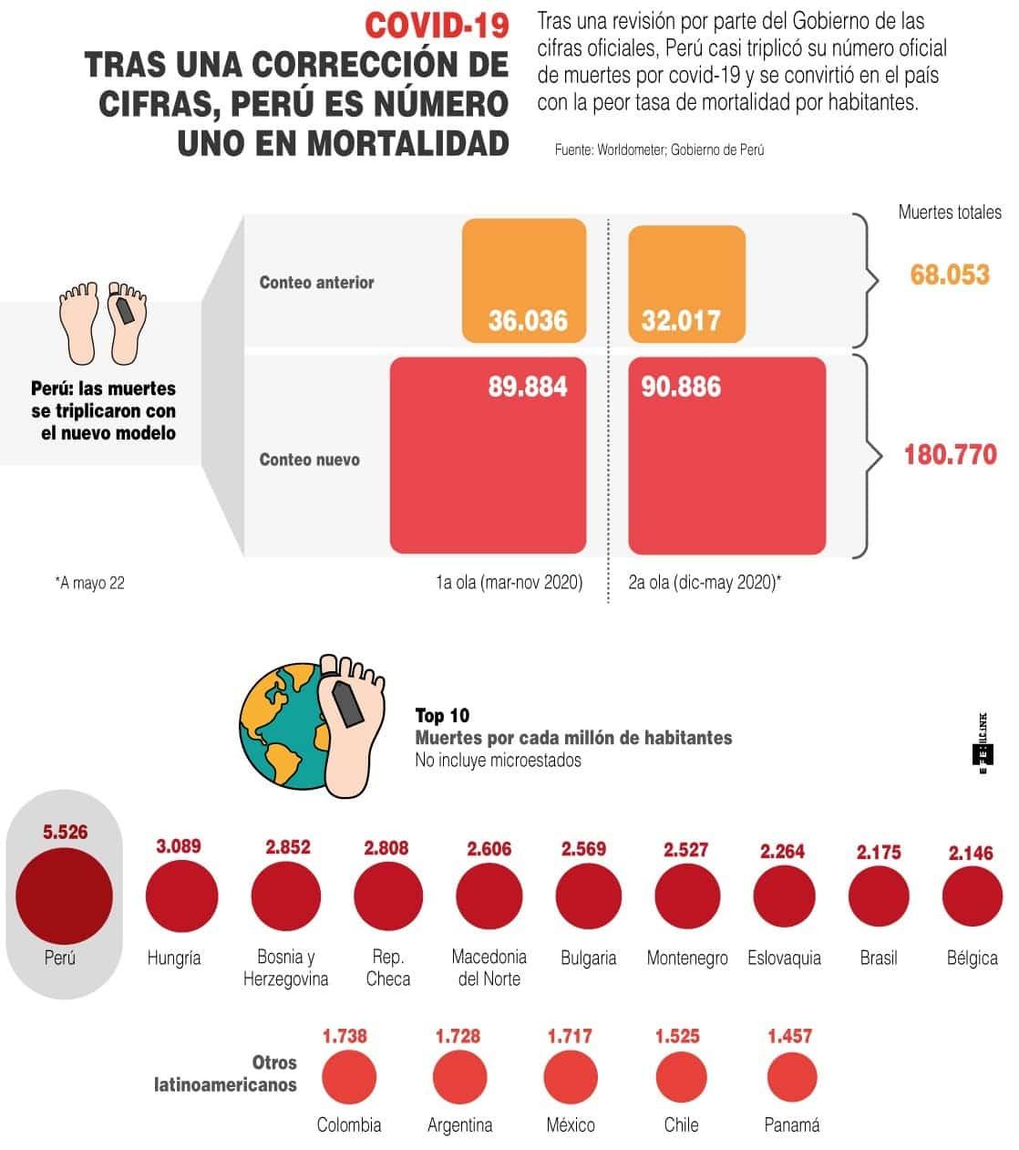 #EnInfografía Perú vuelve a ser el país con mayor tasa de mortalidad del mundo por COVID-19 1