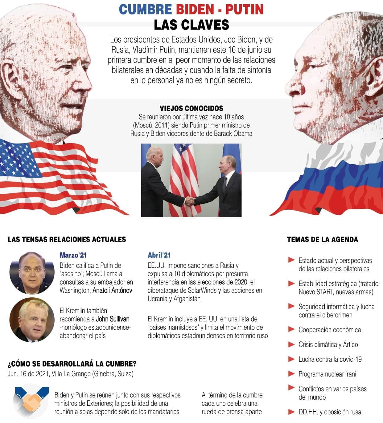 [Infografía] Las claves para seguir la cumbre en Ginebra entre Biden y Putin 1
