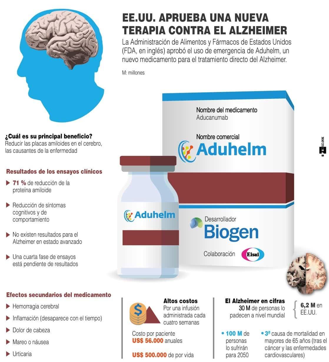 [Infografía] - EE. UU. aprueba una nueva terapia para el Alzheimer 1