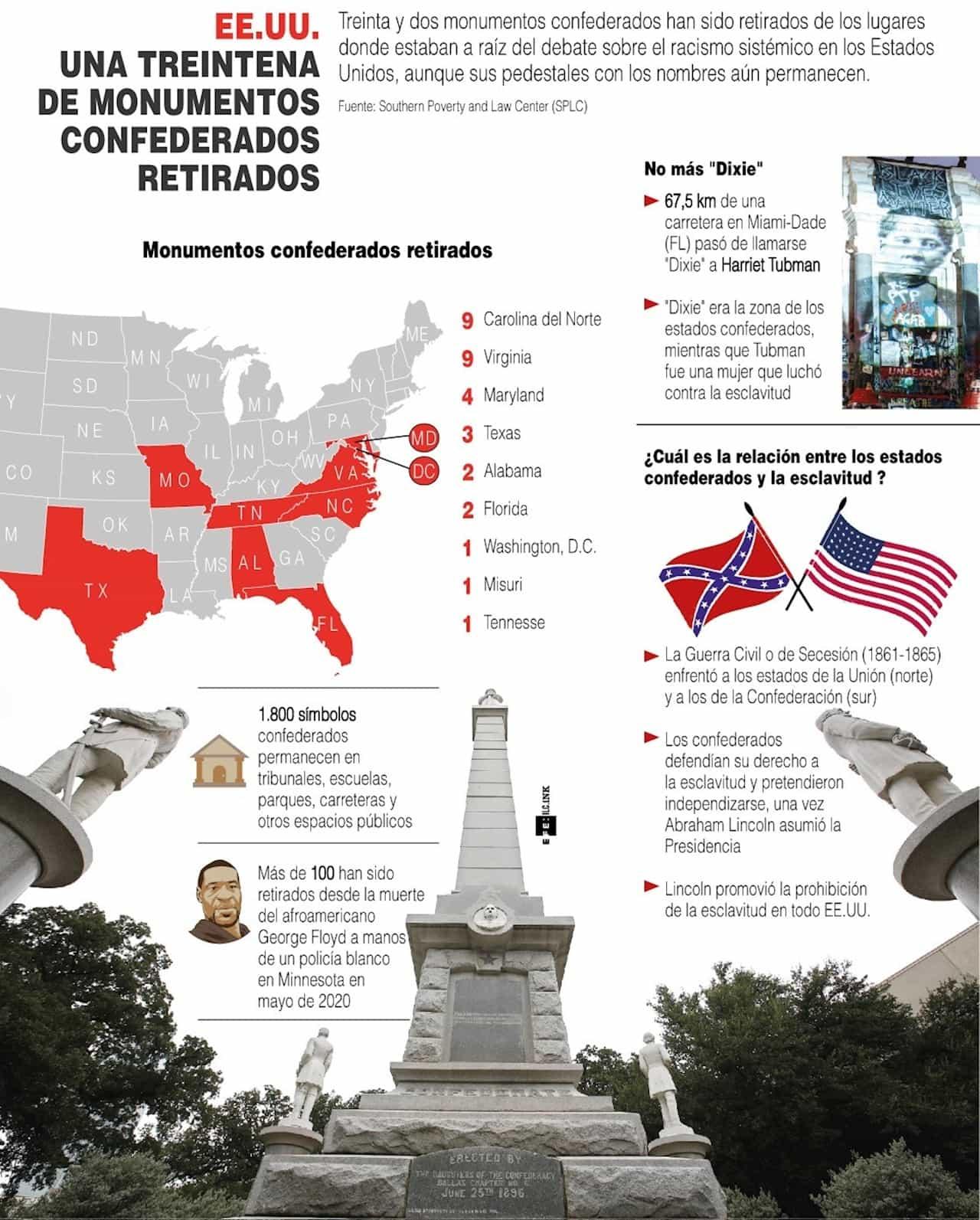 [Infografía] EE. UU.: una treintena de monumentos confederados retirados 1