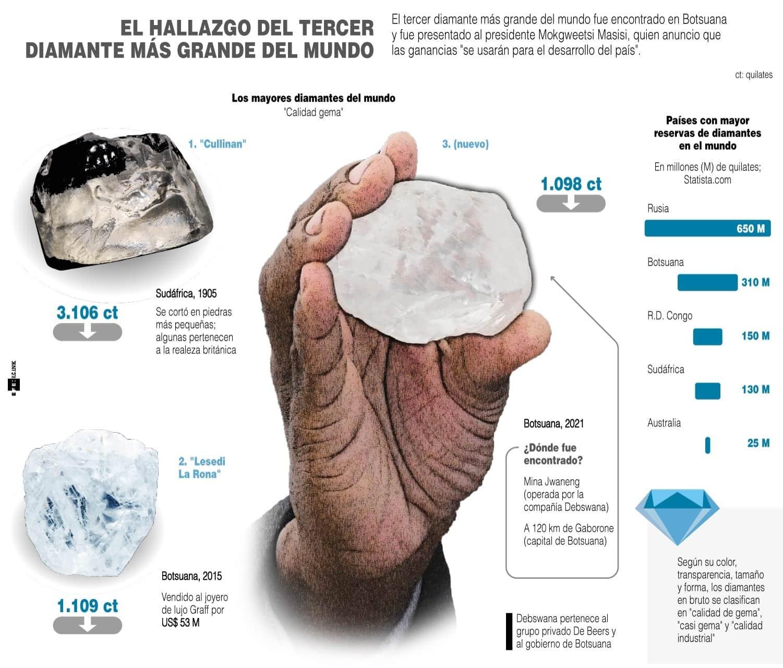 [Infografía] El hallazgo del tercer diamante más grande del mundo 1