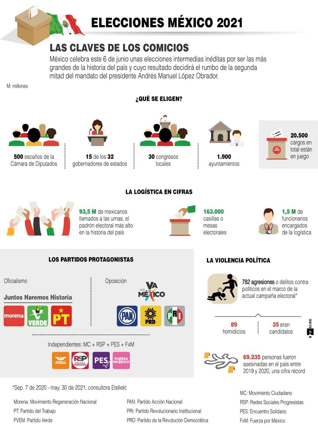 [Infografía] - Las claves de las elecciones más grandes de la historia de México 1
