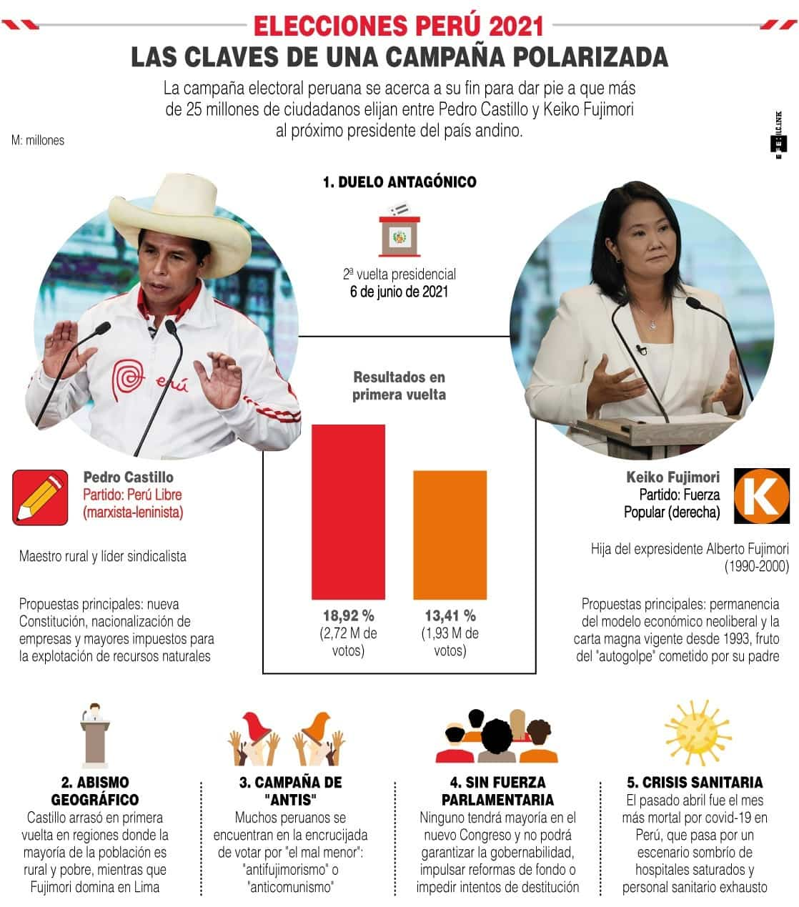 [Infografía] - Cinco claves de una muy polarizada campaña electoral peruana 1