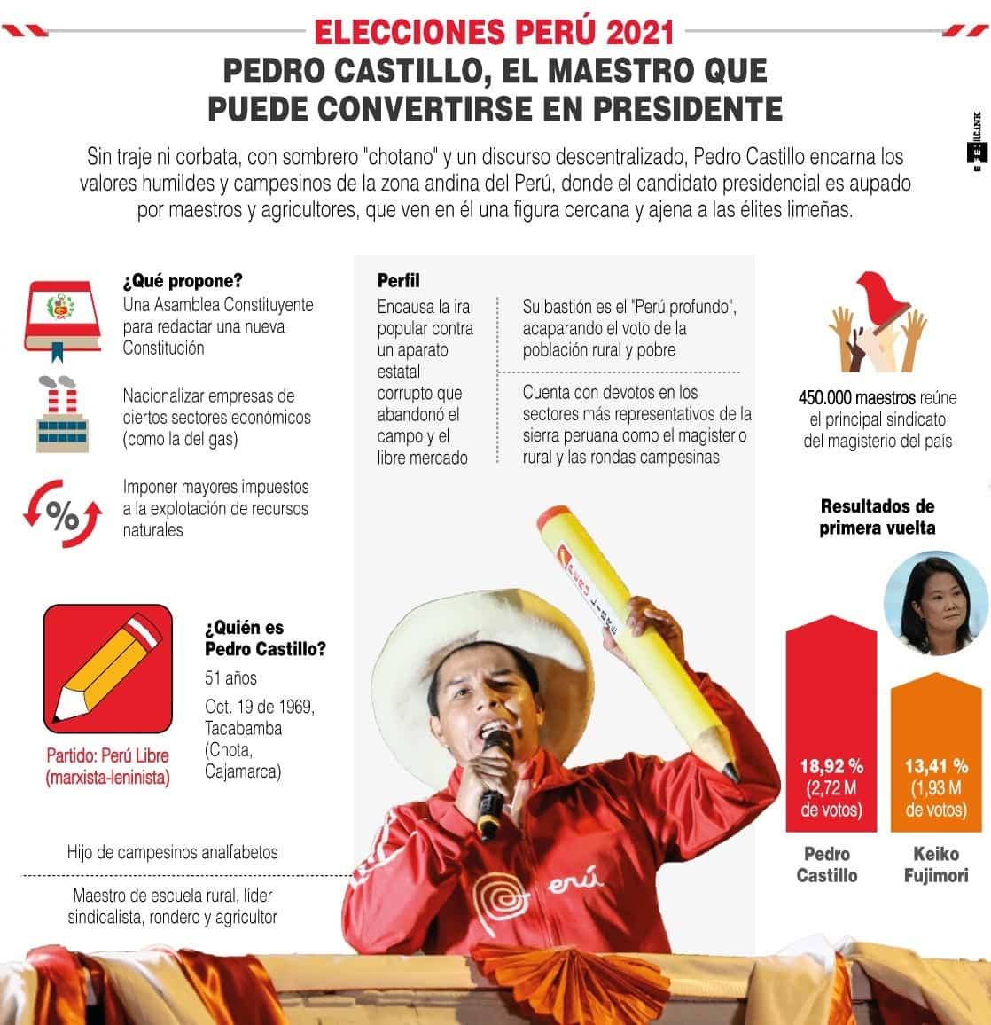 [Infografía] - Elecciones Perú 2021 - Pedro Castillo, el maestro y sindicalista que puede ser el nuevo presidente 1