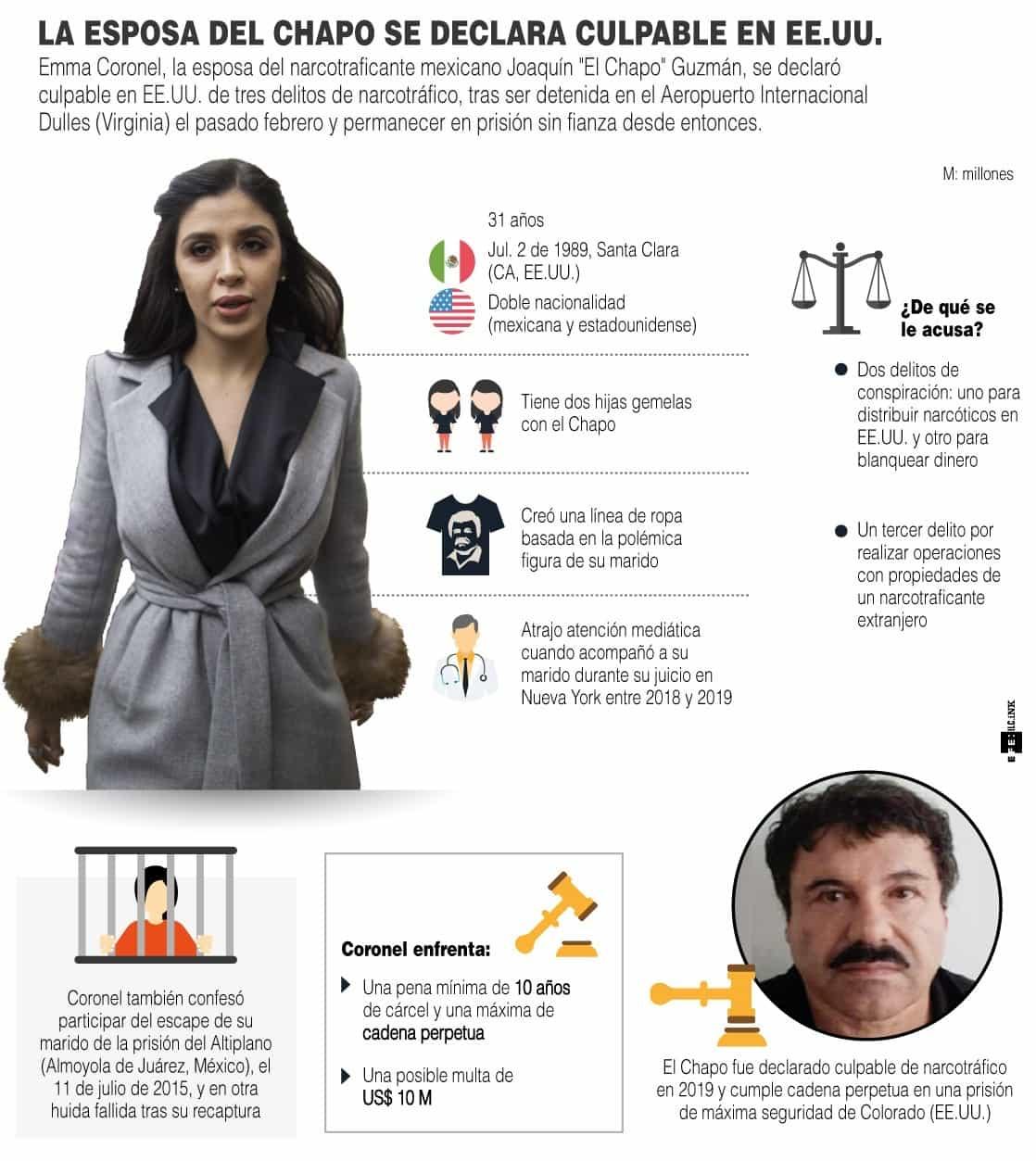 [Infografía] - La esposa del Chapo se declaró culpable de narcotráfico y blanqueo en EE. UU. 1