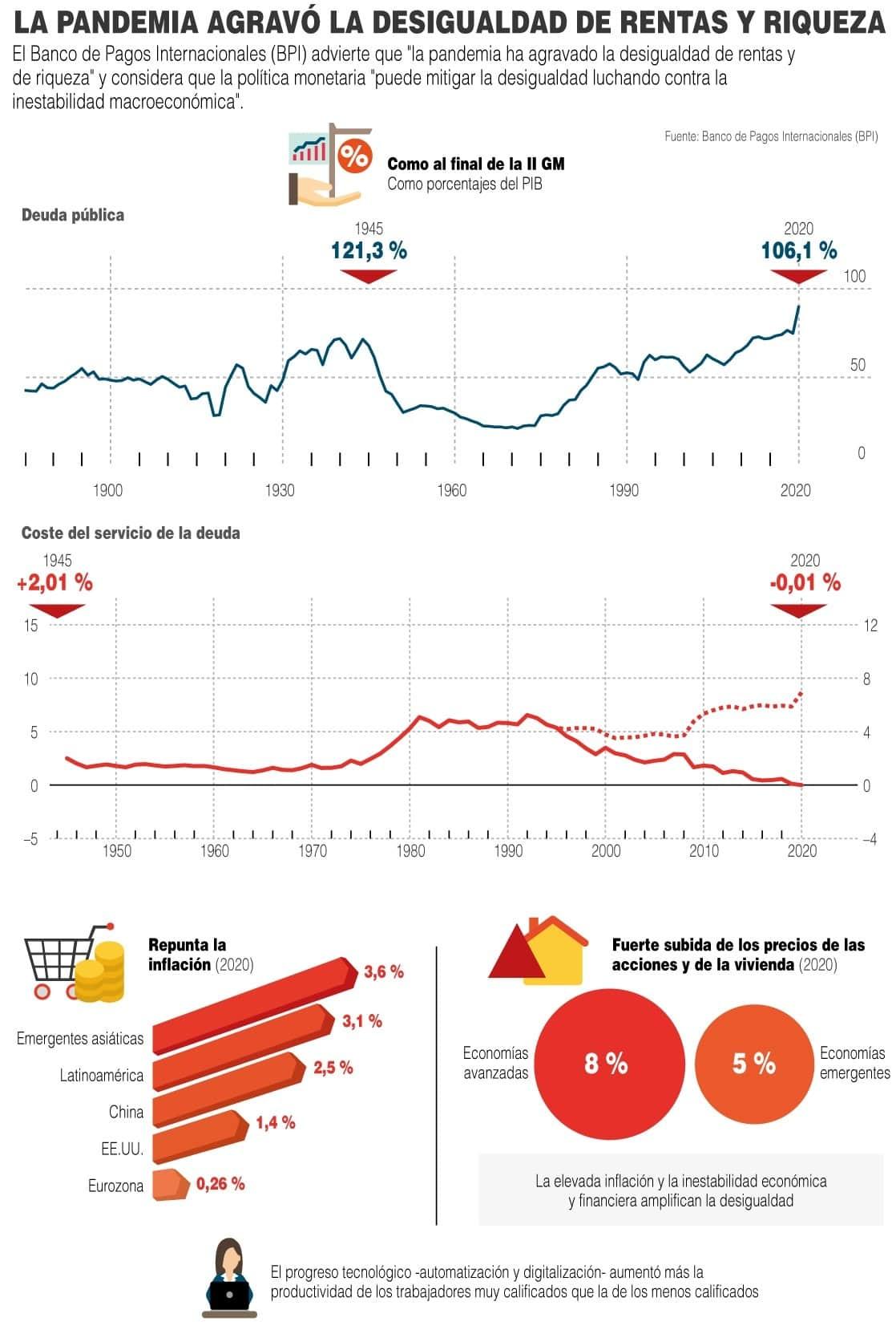[Infografía] El BPI observa que la pandemia ha agravado la desigualdad de rentas y riqueza 1