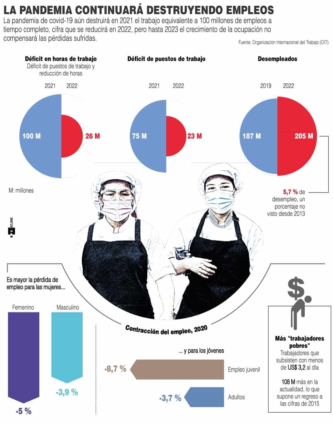 [Infografía] - La pandemia continuará destruyendo empleos 1