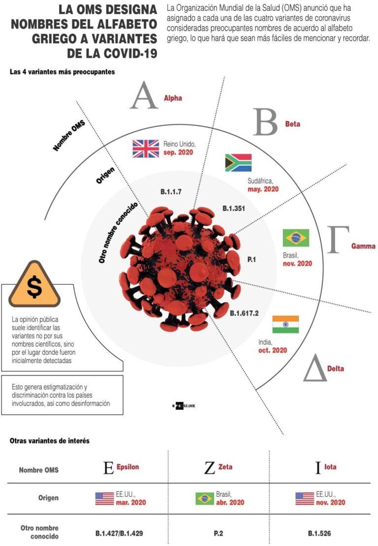 [Infografía] – La OMS designa nombres del alfabeto griego a variantes de la COVID-19