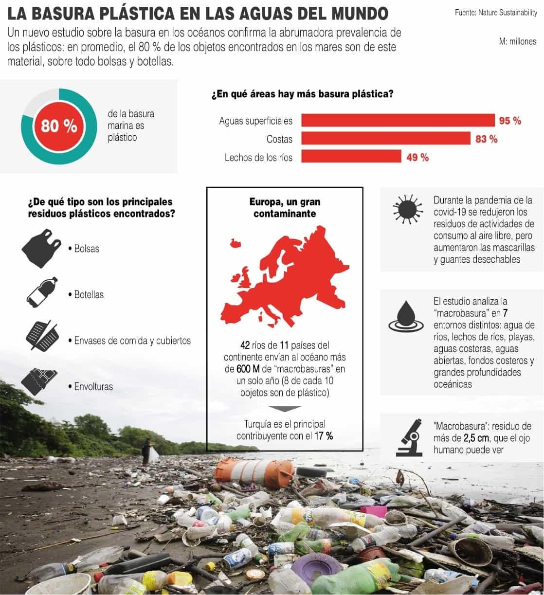 [Infografía] La basura marina en cifras: el 80 % es plástico, sobre todo bolsas y botellas 1