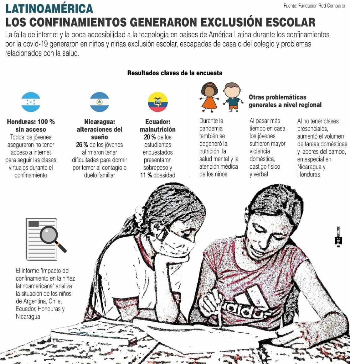 [Infografía] Los confinamientos en Latinoamérica por COVID-19 generan exclusión escolar 1