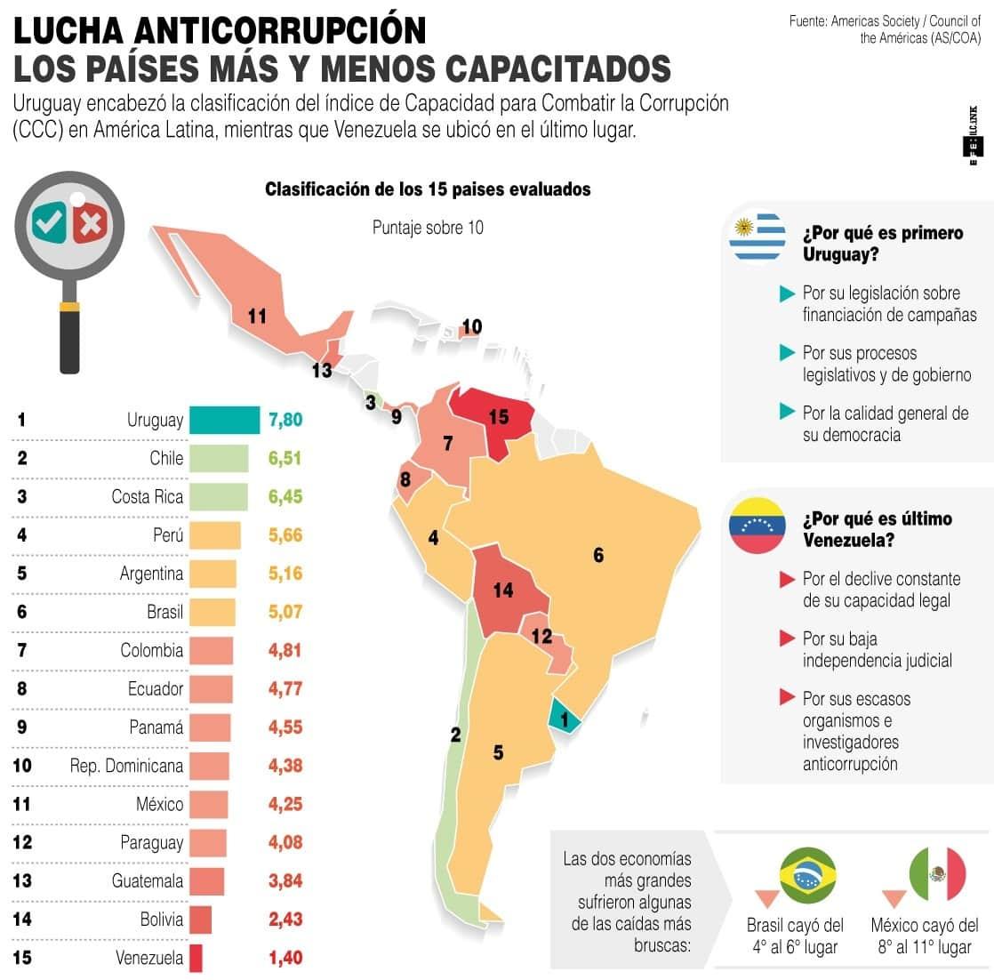 [Infografía] La pandemia retrasa más la lucha contra la corrupción en América Latina 1