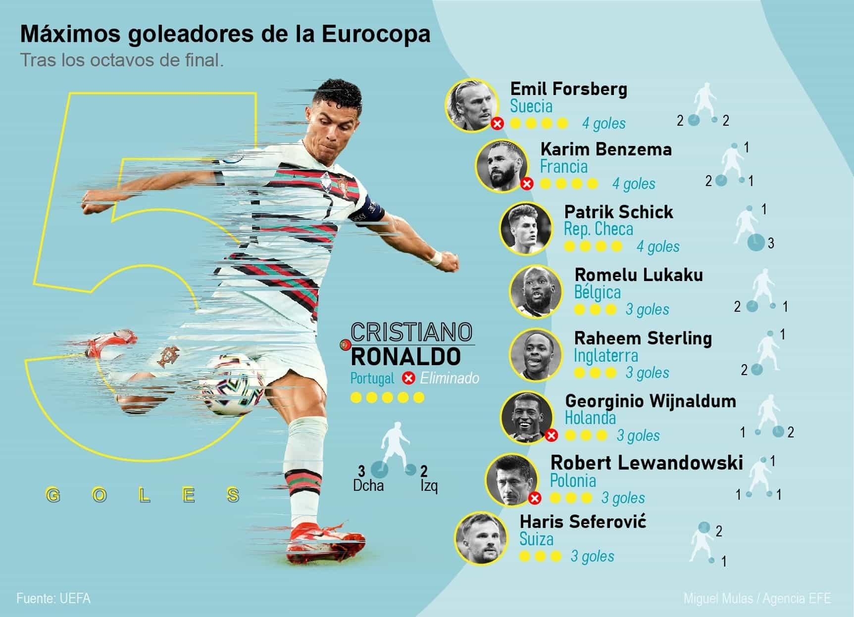 [Infografía] Máximos goleadores de la Eurocopa y lo que viene en los cuartos de final 1