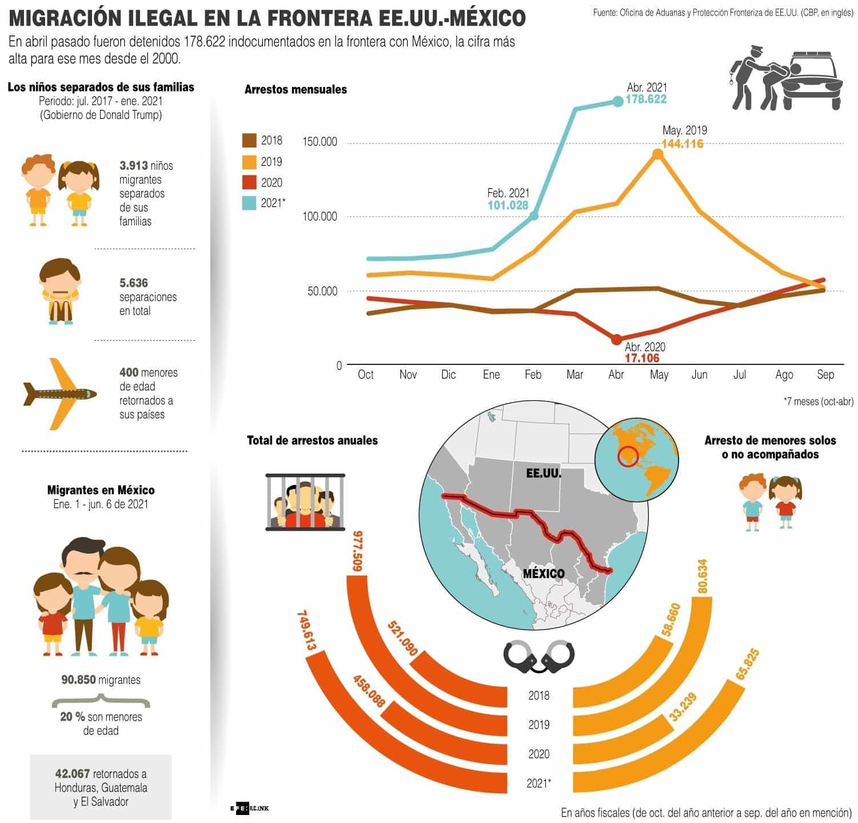 [Infografía] Guatemala albergará primero de los centros para inmigrantes apoyado por EE. UU. 1