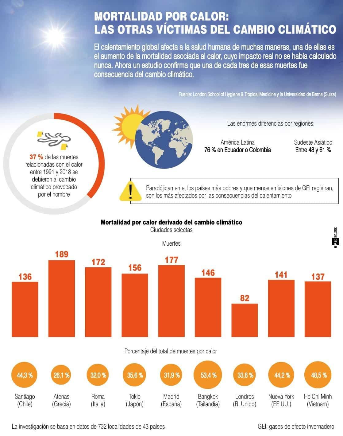 [Infografía] - Mortalidad por calor: las otras víctimas del cambio climático 1