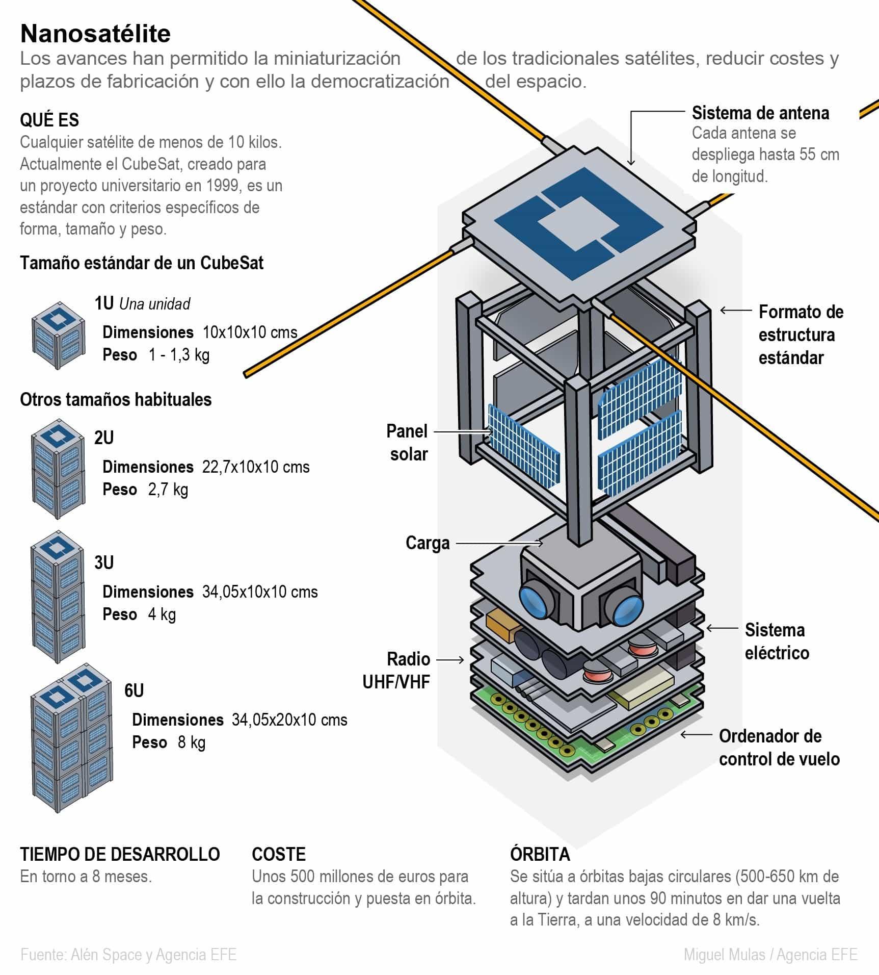 [Infografía] - Nanosatélites, el inicio de la era del Nuevo Espacio 1