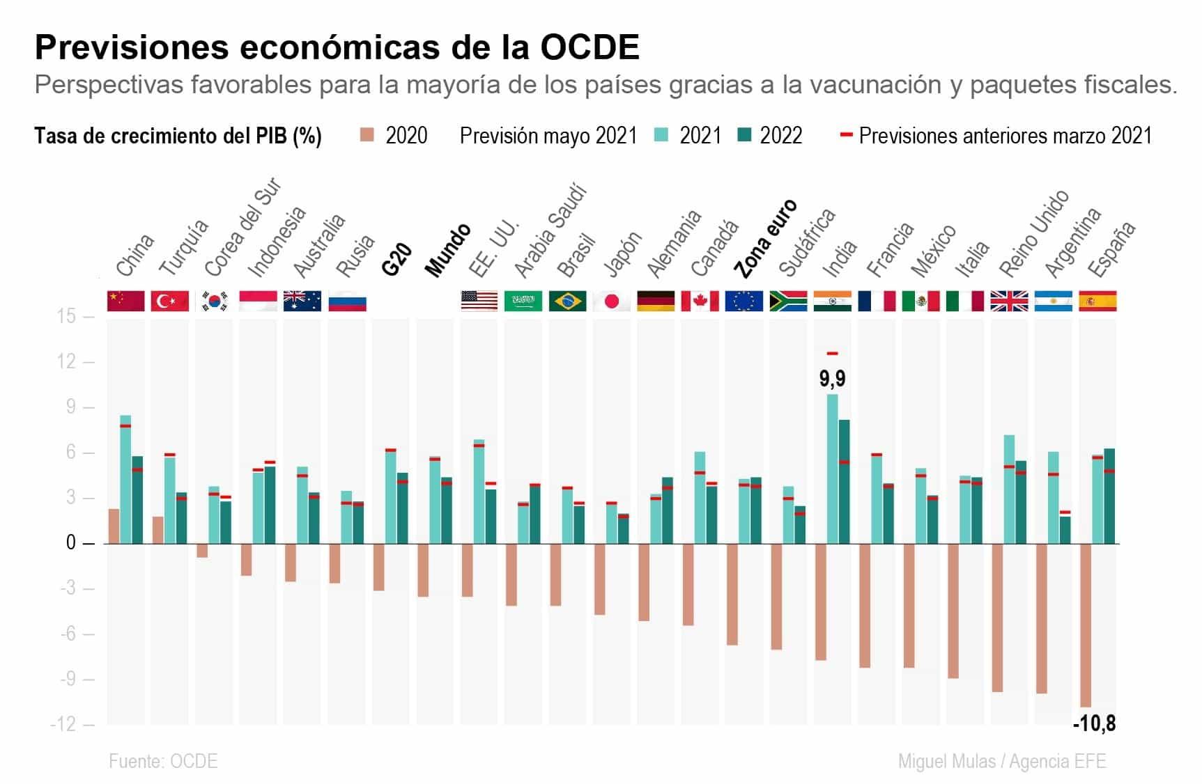 [Infografía] - Previsiones económicas de la OCDE 1