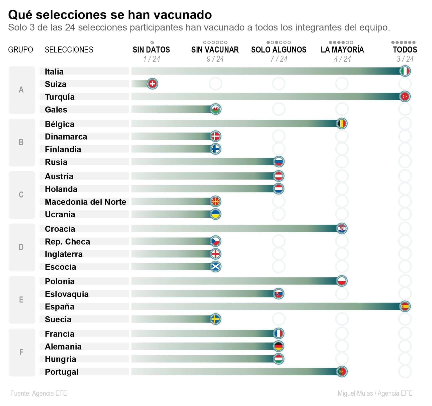 [Infografía] Solo tres de las 24 selecciones participantes en la Eurocopa han vacunado a todos los integrantes del equipo 1