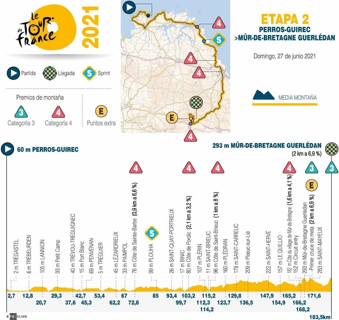 [Tour de Francia] Así es la etapa de hoy en la gran carrera 1