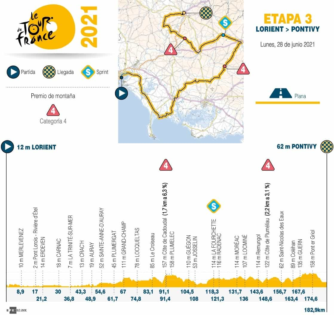 [Tour de Francia] Así es la etapa 3 de la Grande Boucle, que se corre hoy 1