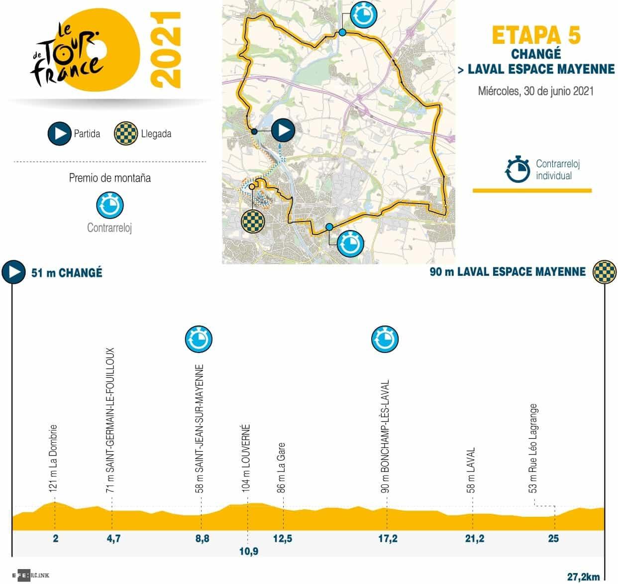 [Tour de Francia] Así es la etapa 5 de hoy en la gran carrera 1