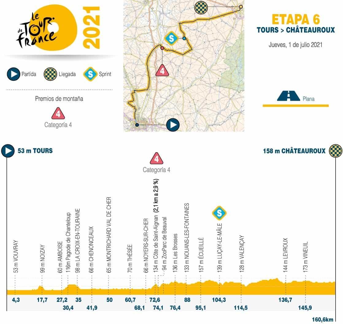 [Tour de Francia] Así es la etapa de hoy en la carrera ciclística 1