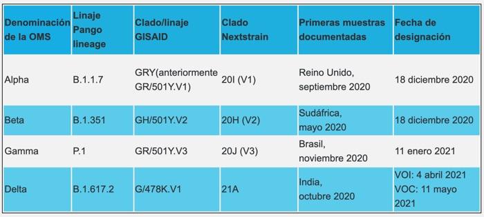Dos casos de la variante Gamma P1 del virus SARS-CoV-2 se confirman en Boyacá 2