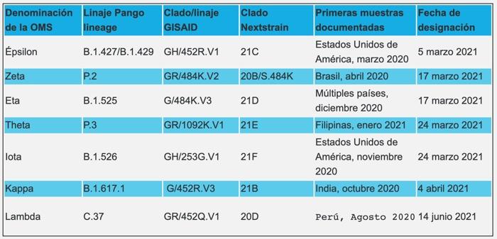 Dos casos de la variante Gamma P1 del virus SARS-CoV-2 se confirman en Boyacá 3