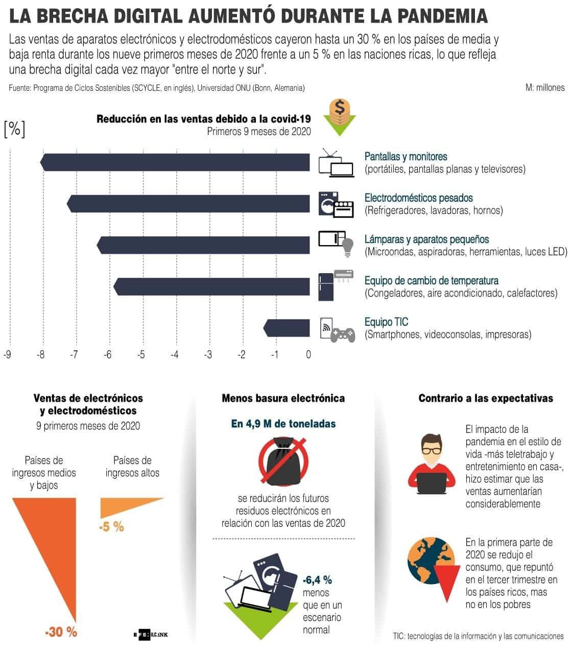 [Infografía] La brecha digital entre norte y sur aumentó durante la pandemia, según la ONU 1