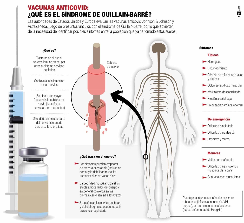 [Infografía] EE. UU. avisa de vínculo entre la vacuna de Janssen y el síndrome Guillain-Barré 1