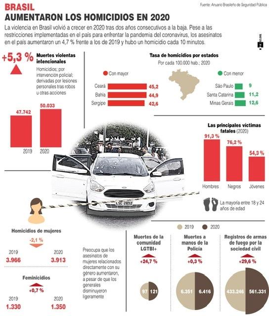 [Infografía] En Brasil aumentaron los homicidios en el 2020 1