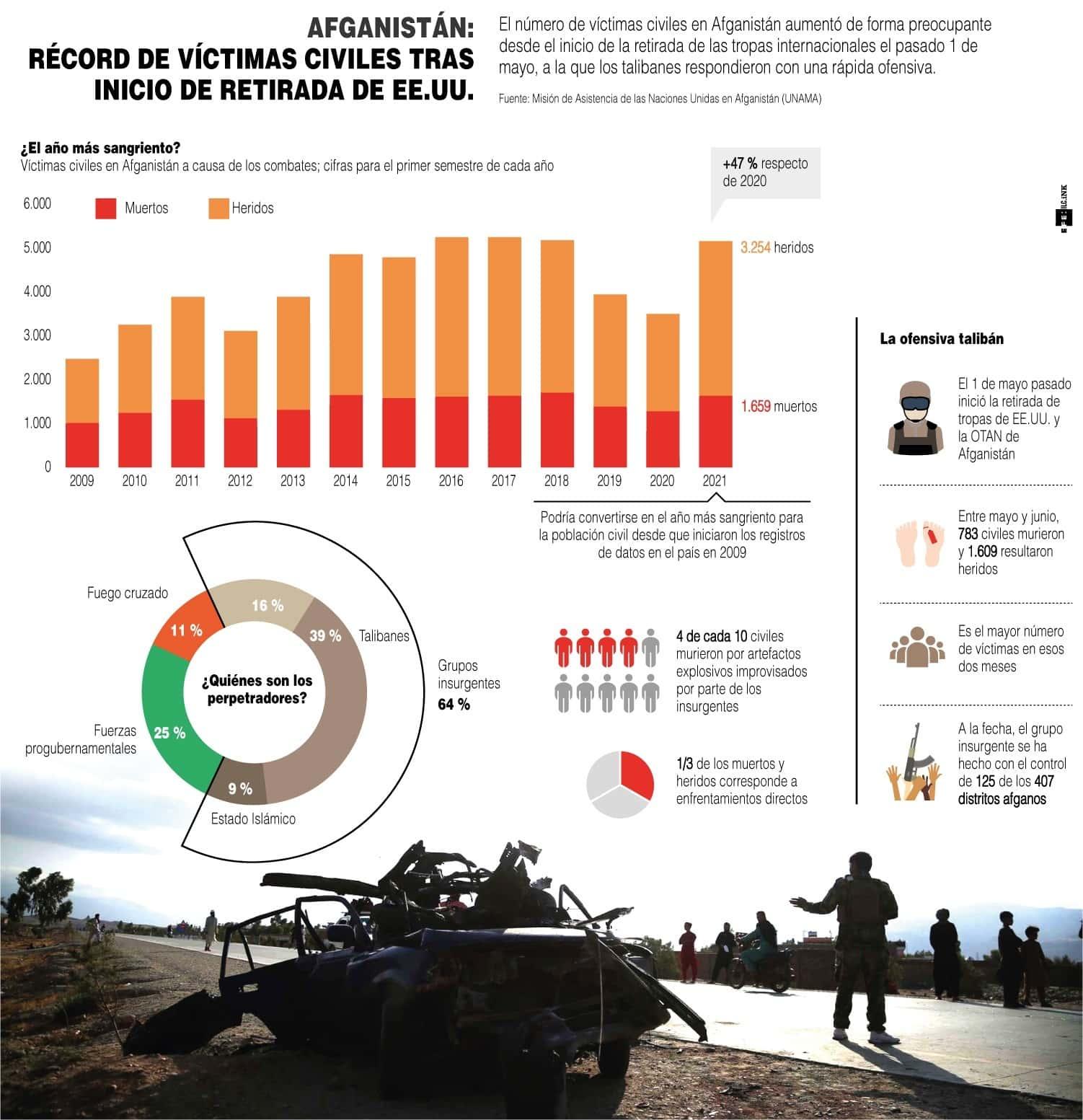 [Infografía] Récord de víctimas civiles en Afganistán tras inicio de la retirada de EE. UU. 1