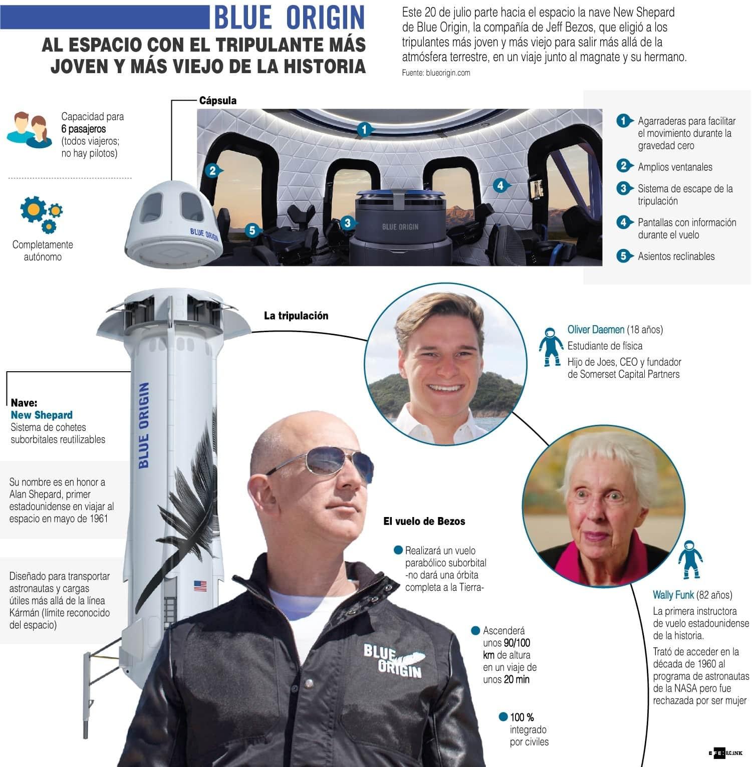 [Infografía] Blue Origin: la persona más joven y la más vieja en viajar al espacio 1