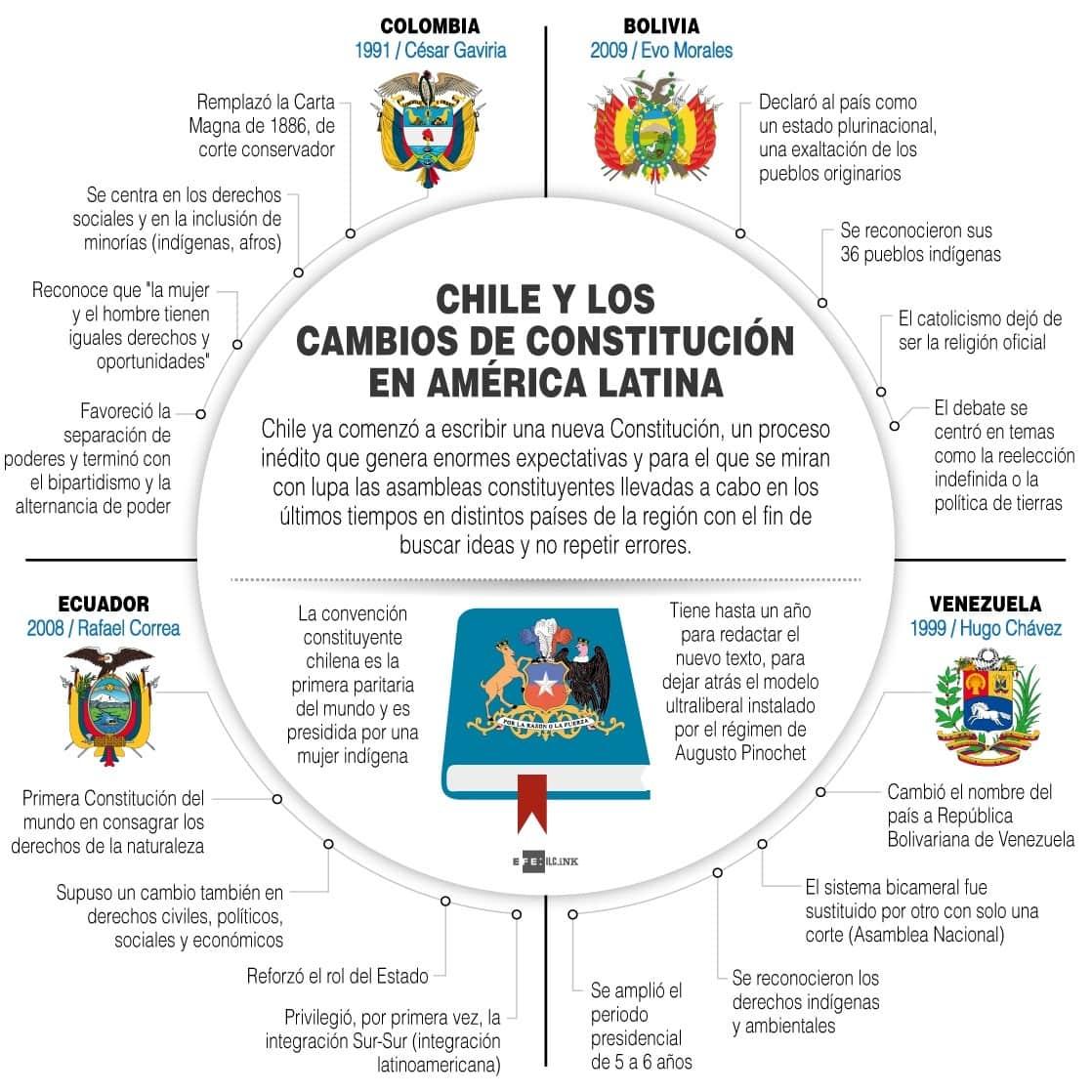 [Infografía] Chile y los cambios de constitución en América Latina 1