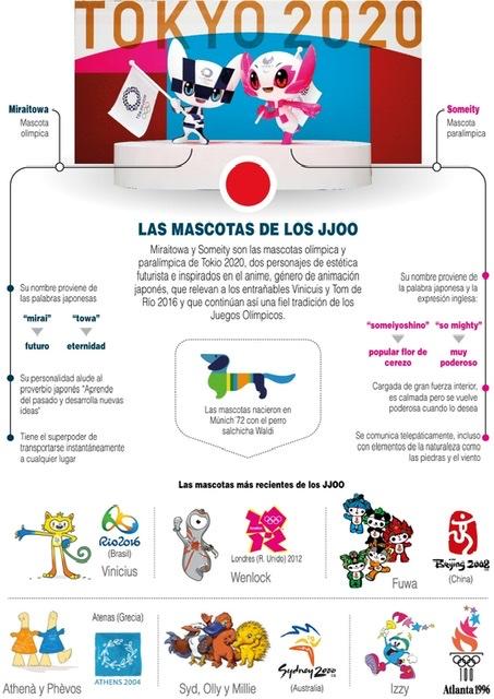 [Infografía] Las mascotas de los Juegos Olímpicos 1