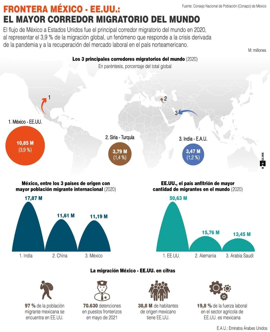 [Infografía] La frontera de México y EE. UU. es el principal corredor migratorio del mundo 1