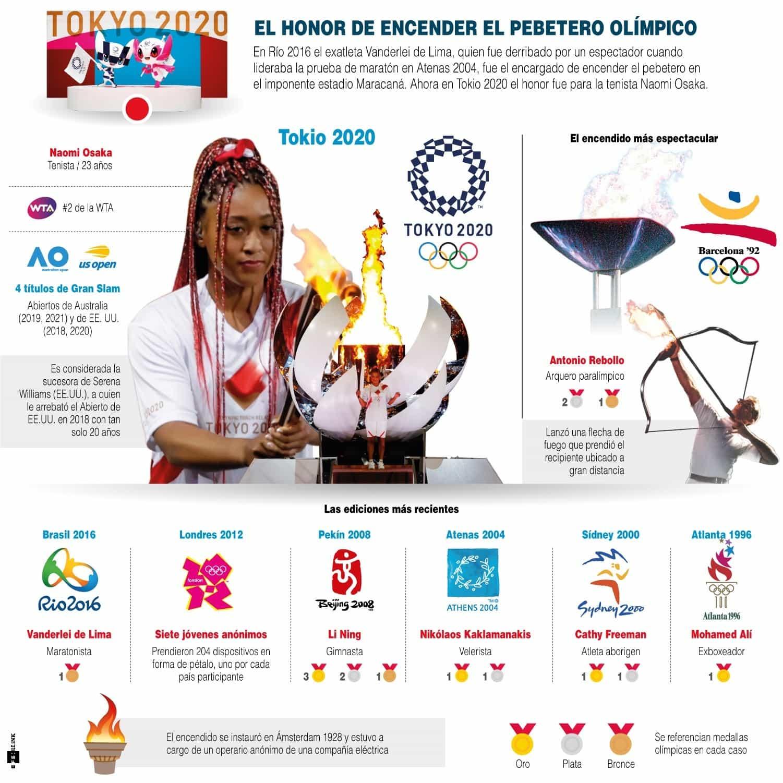 [Infografía] El honor de encender el pebetero olímpico 1
