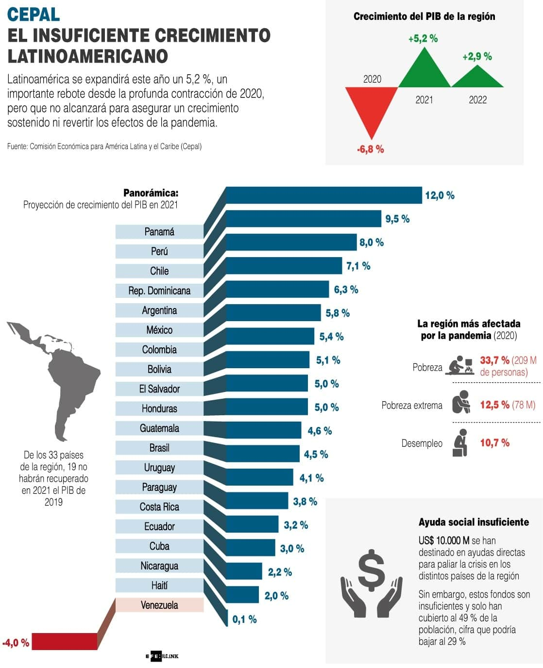 [Infografía] El insuficiente crecimiento latinoamericano 1
