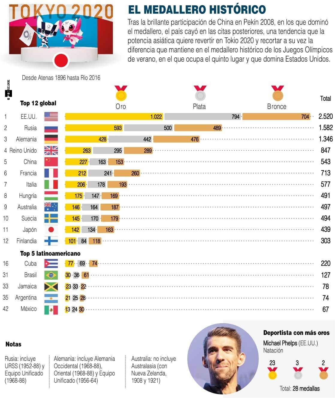 [Infografía] China tratará de recuperar la segunda plaza en el medallero de Tokio 1