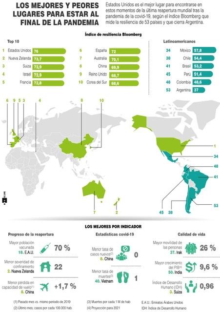 [Infografía] Los mejores y peores lugares para estar al final de la pandemia 1