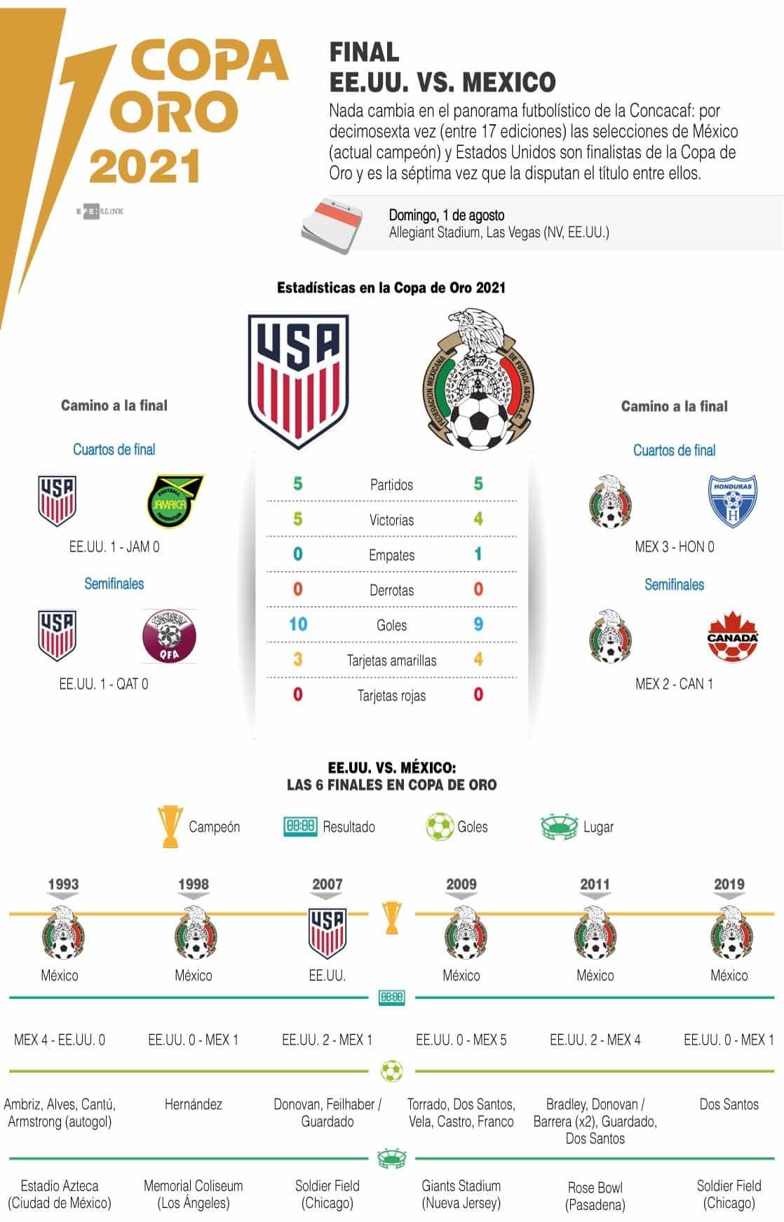 [Infografía] México y EE. UU. volverán a luchar por hegemonía Concacaf en final Copa Oro 1