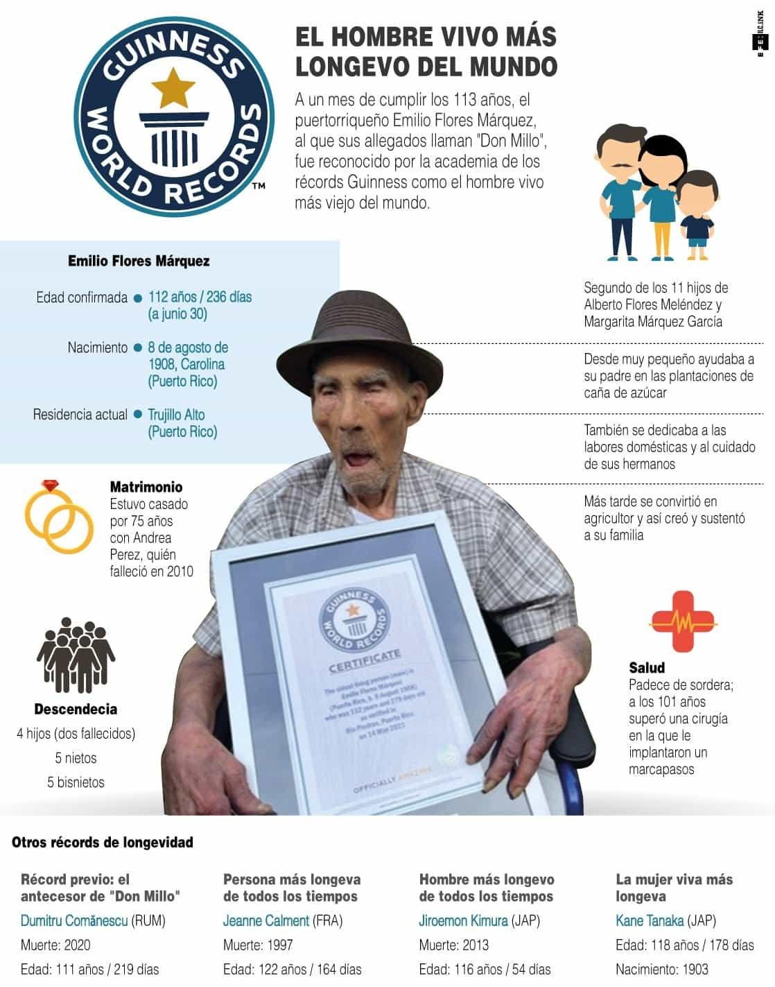 [Infografía] El hombre más longevo del mundo: el puertorriqueño Emilio Flores, de 112 años 1