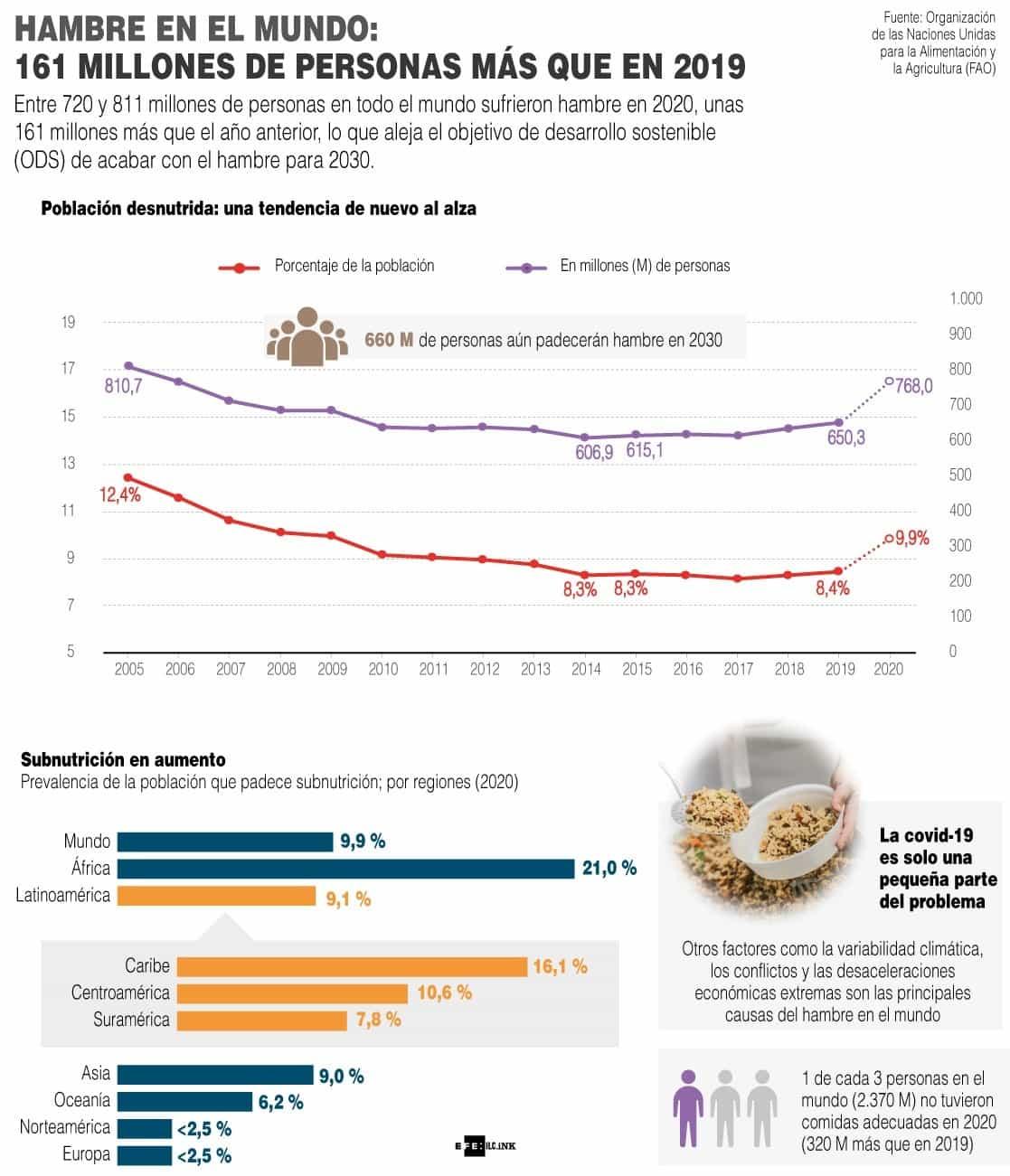 [Infografía] El hambre en el mundo creció en 160 millones de personas en el 2020 1