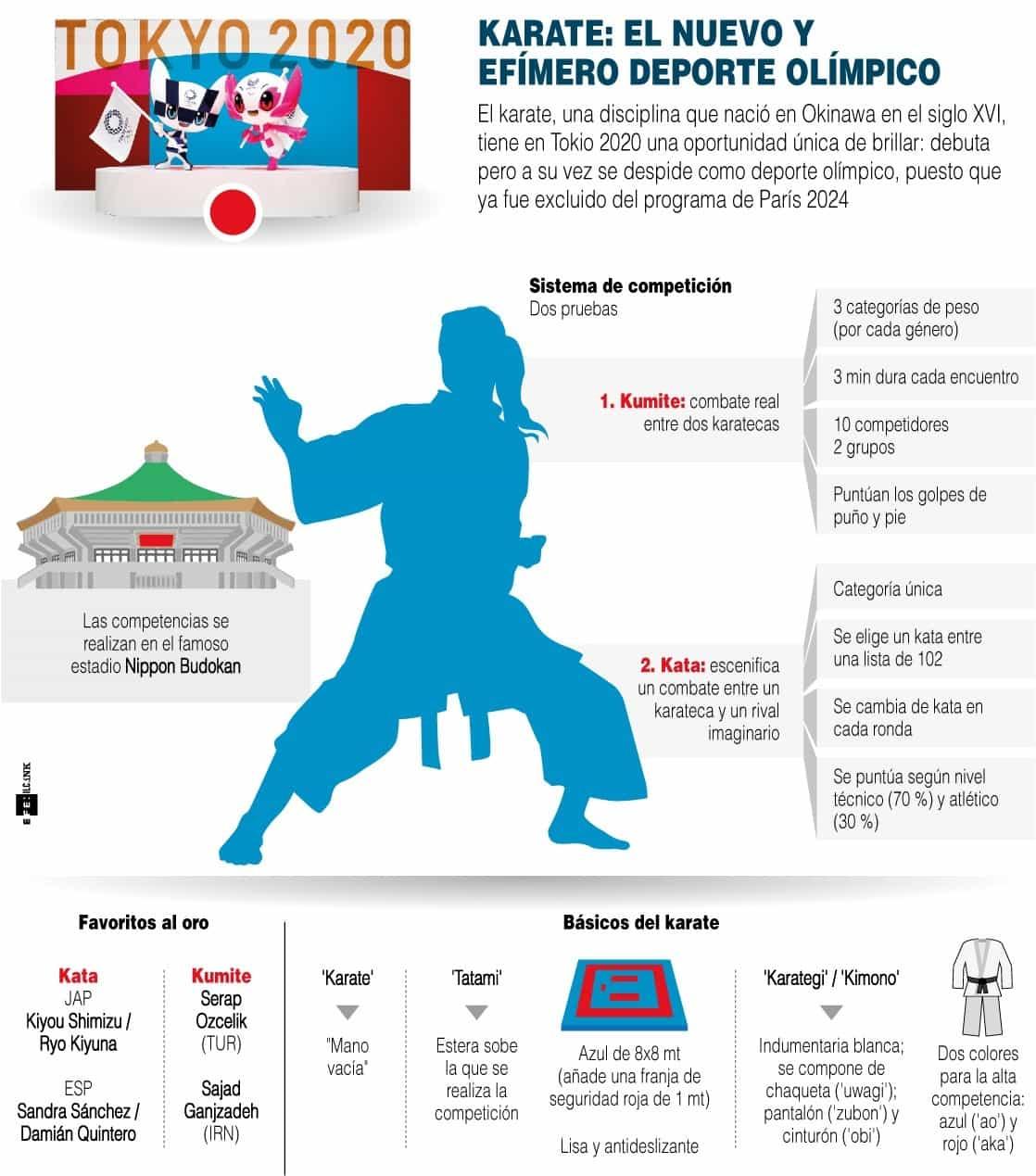 [Infografía] Karate: el nuevo y efímero deporte olímpico 1