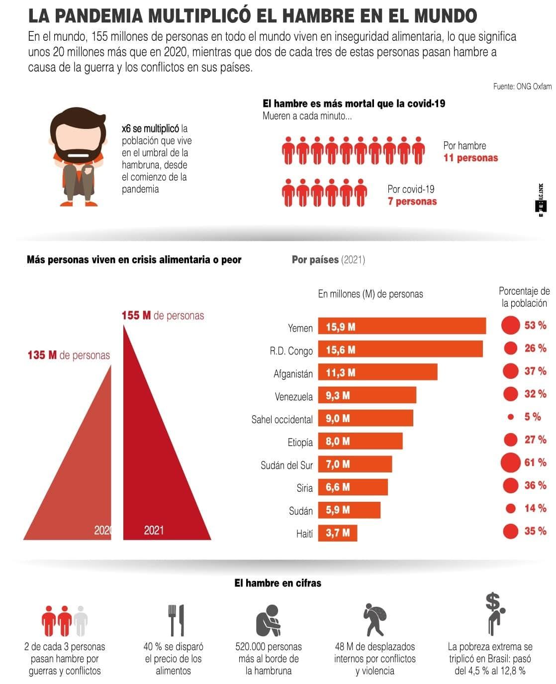 [Infografía] La pandemia multiplicó el hambre en el mundo 1