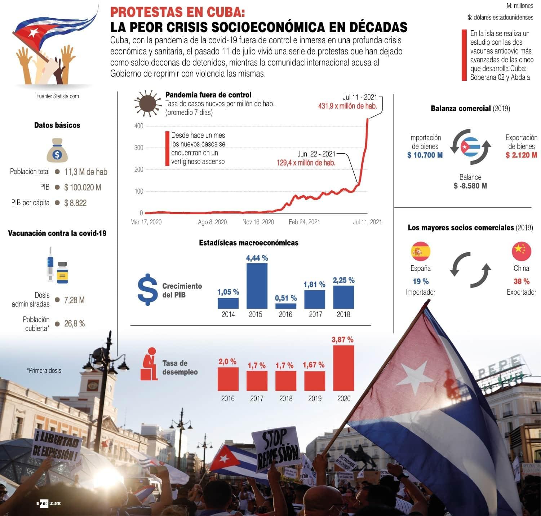 [Infografía] La peor crisis socioeconómica de los cubanos en décadas 1
